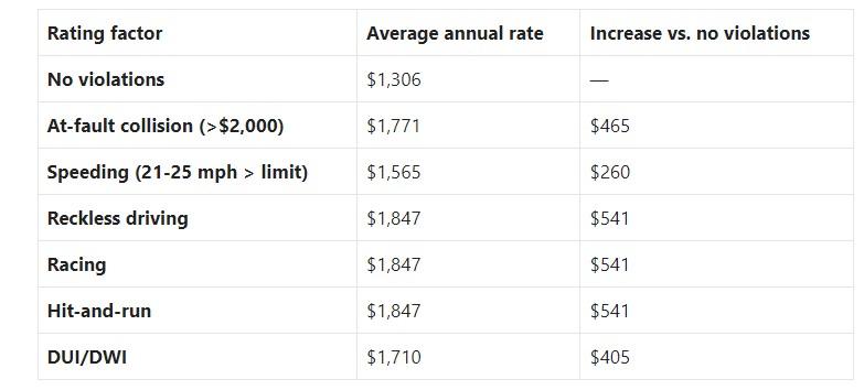 UTAH CAR INSURANCE RATES BY VIOLATION