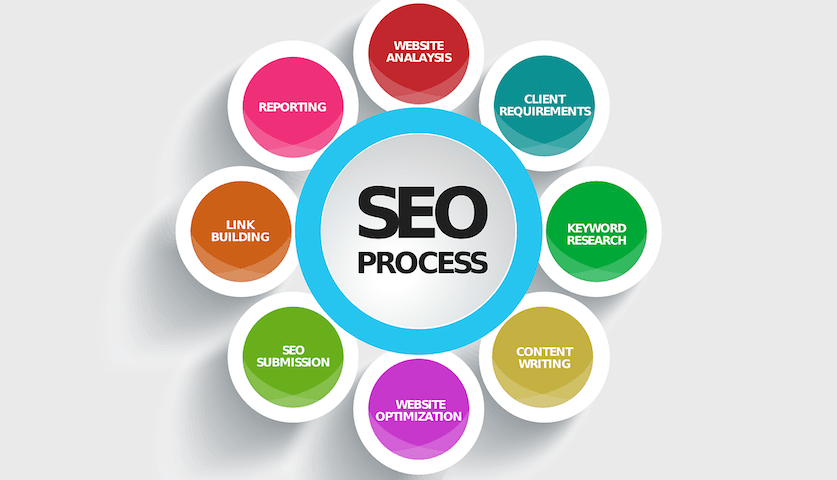 What is SEO? search engine optimization